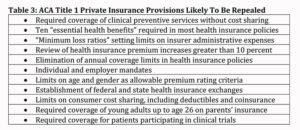 Title 1 of the ACA