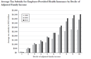Tax Subsidies for Employer Health Insurance